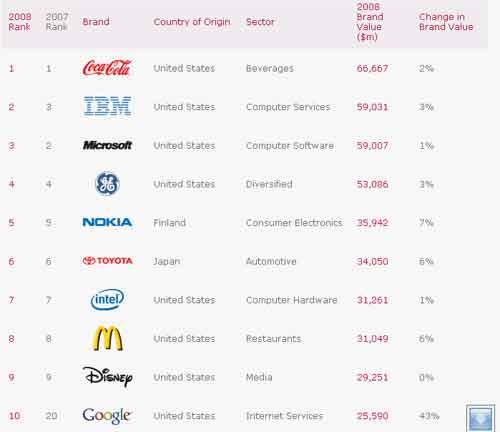 10 Besar Best Brand 2008